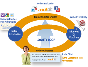 Digital Marketing Loyalty Loop