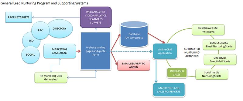Lead Nurturing Platform Model